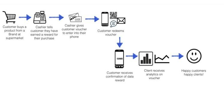 Forms of sponsored data. Data rewards. Esther Nyaadie