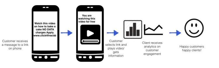 Figure 2 - How Mobile Advertising with Sponsored Data works. Esther Nyaadie